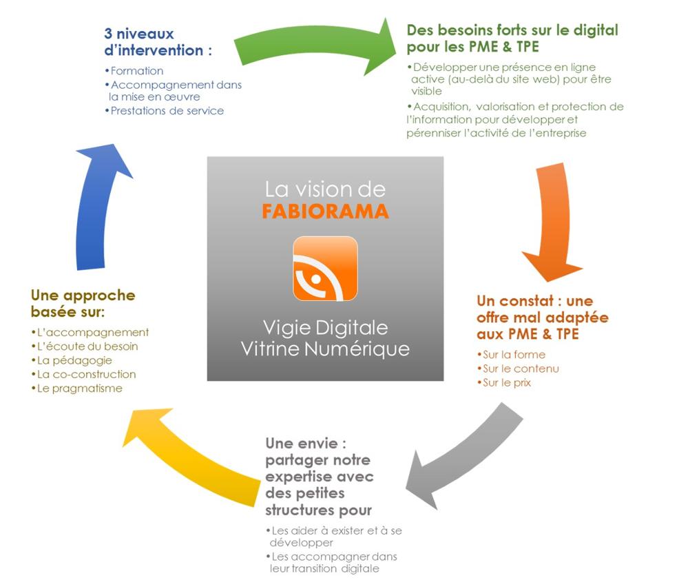 Vision Fabiorma Conseils