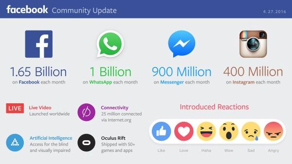 Resultats Facebook T1 2016