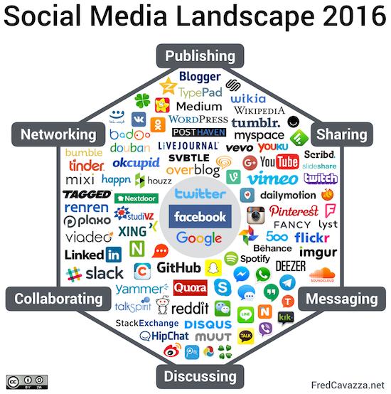 fred Cazzava Social Media 2016